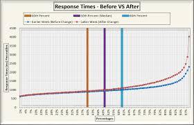 Excel Percentile Chart The Web Performance Hockey Stick Chart Web Tortoise