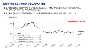 ユニゾ ホールディングス 株価