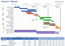 timrline project timeline template for excel