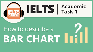 How To Describe A Chart Ielts Bar Chart How To Describe A Bar Graph Task 1