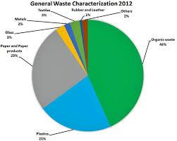 Characteristics Of The General Waste Generated In Kathmandu