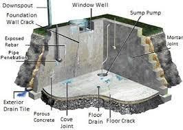 ameri dry basement waterproofing