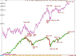 In The Past 15 Years Nifty Has Moved In Tandem With S P 500