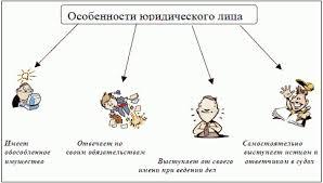Физические и юридические лица как субъекты  Особенности юридического лица