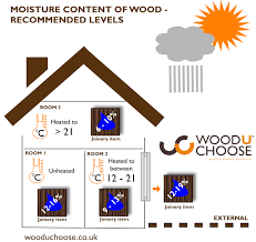 Moisture Content Of Wood Timber Moisture Content Wood