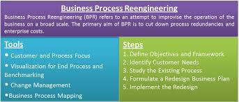 Business Process Reengineering Efinancemanagement Com