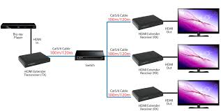 hdmi extender over ethernet cable built in ir up to 394ft one diagram 3 daisy chain connection