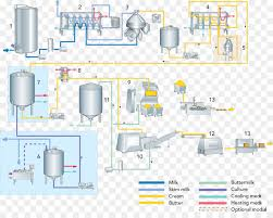 Ghee Processing Flow Chart Technology Background
