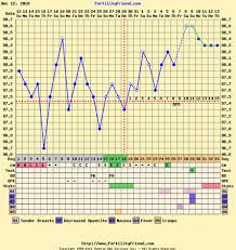 Positive Bbt Charts Your Pregnant Bbt Chart Here Babycenter