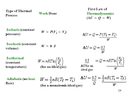 24 24 type of thermal process work done first law of thermodynamics