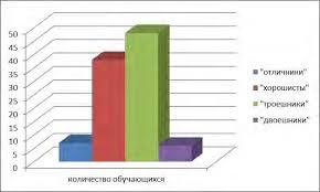 Аналитическая справка по итогам четверти МБОУ Средняя  Диаграмма Из диаграммы можно сделать вывод что наибольшее количество учащихся обучаются на среднем уровне