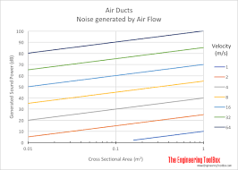Duct Velocity Chart Noise Generated In Air Ducts