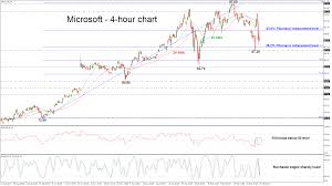microsoft stock technical analysis microsoft stock remains strongly bearish