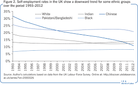 Ethnic Groups In The Uk Iza World Of Labor Ethnic Minority Self Employment