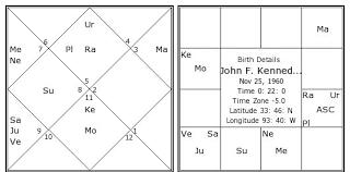 John F Kennedy Jr Birth Chart John F Kennedy Jr Kundli