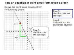 point slope form given a graph