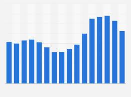 Ethylene Price History Chart Polypropylene Price U S 2005 2020 Statista