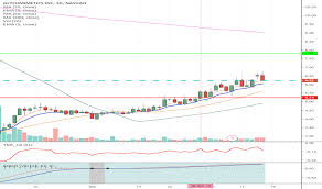 Tbra Stock Chart Trader Acornwealthcorp Trading Ideas Charts Tradingview