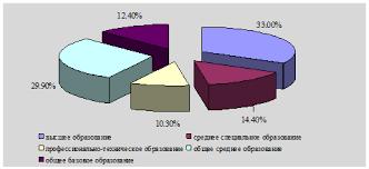 Отчет по практике Анализ внешнеэкономической деятельности  Рис 1 1 Образовательный уровень работников ОАО Белметалл по состоянию на 01 01 2008 г