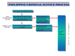 Criminal Justice Process Chart Phil Criminal Justice Process Presentation