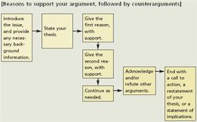 arguments essay organizing arguments essay