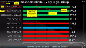The Truth About Ddr3 Vs Ddr4 For Gaming Quick Simple
