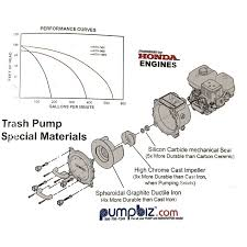 trash pump 3 honda gx240 gas kth 80x koshin kth trash pump features