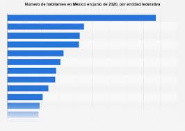 población de méxico por estado statista