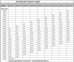 Us Youth Soccer Birth Year Chart Age Groups