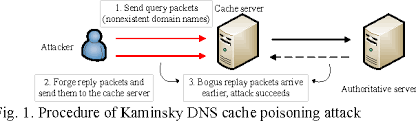Figure 1 From Kalman Filter Based Dns Cache Poisoning Attack