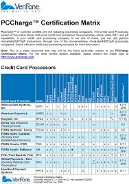 if your credit card processing pany is not one of those you can still perform