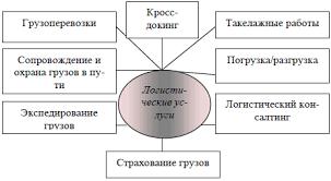 Услуги транспортного предприятия курсовая Москва Услуги транспортного предприятия курсовая