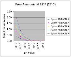 Ammonia Ph Chart Aquaworld Aquarium Article Ammonia Toxicity And The Ph