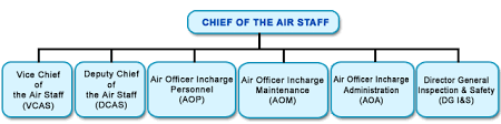 Air Staff Org Chart Branches At Air Hq And Psos Indian Air Force Government