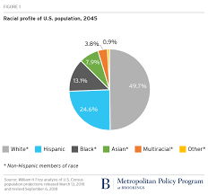 Hispanic Population Growth Chart The Us Will Become Minority White In 2045 Census Projects