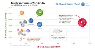 Charting Wealth Com Chart Which Universities Have The Richest Graduates