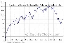 Jardine Matheson Holdings Ltd Otcmkt Jmhly Seasonal Chart