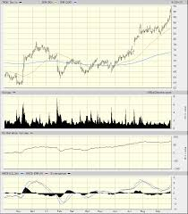 T Rowe Price Chart Is Bullish As Its In One Of Top 12