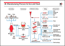 Steel Flow Chart 1a Manufacturing Process For Iron And Steel