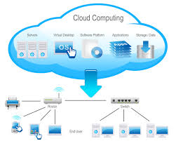 Cloud Architecture Benefits And Challenges Of Virtualization In The Cloud