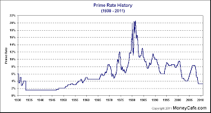 Bank Prime Rate Chart Prime Rate 3 25 Pay Prudential Online