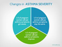 Asthma Symptom Chart Asthma During Pregnancy Aafa Org