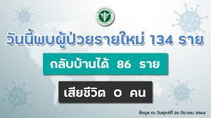 รัฐบาลไทย-ข่าวทำเนียบรัฐบาล-สธ.เผยฉีดวัคซีนโควิดเข็มแรกได้ตามเป้า  ผู้เดินทาง 11 ประเทศเชื้อกลายพันธุ์ยังกักตัว 14 วัน