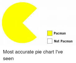 Pacman Pie Chart Pacman Not Pacman Most Accurate Pie Chart Ive Seen Funny