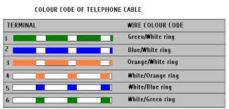 how to wire telephone extensions diy telephone socket wiring colours