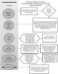 Government Contracting Process Flow Chart Pdf Improving Contract Management By The Government