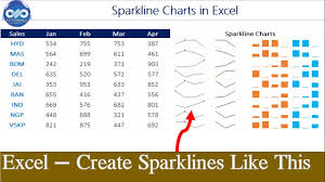 Win Loss Chart Excel Tricks How To Create Sparklines In Excel Ms Excel Win Loss Chart Dptutorials