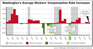 state workers compensation advisory committee 14 wc rate increase history