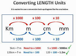 Metric Conversion One Length Converting Metric Units