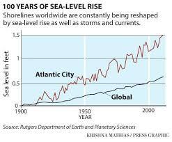 Sea Level Rise Chart Pressofatlanticcity Com